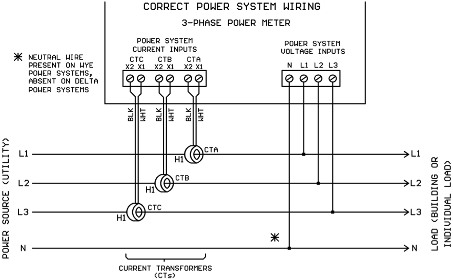 "note that a ""neutral"" power wire is also shown on the drawing   this wire  will be present on a 3-phase wye power system and absent on a 3-phase delta  power"