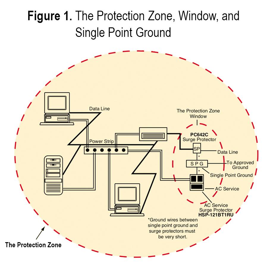 The Protection Zone: Applying Surge Protectors - kele.comKele