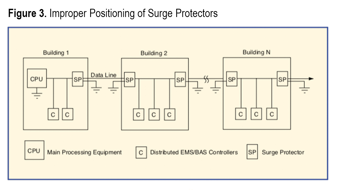 To properly configure surge protection on a multi-building, multi-drop  system (see Figure 4), connect the surge protector on each controller drop  so that ...